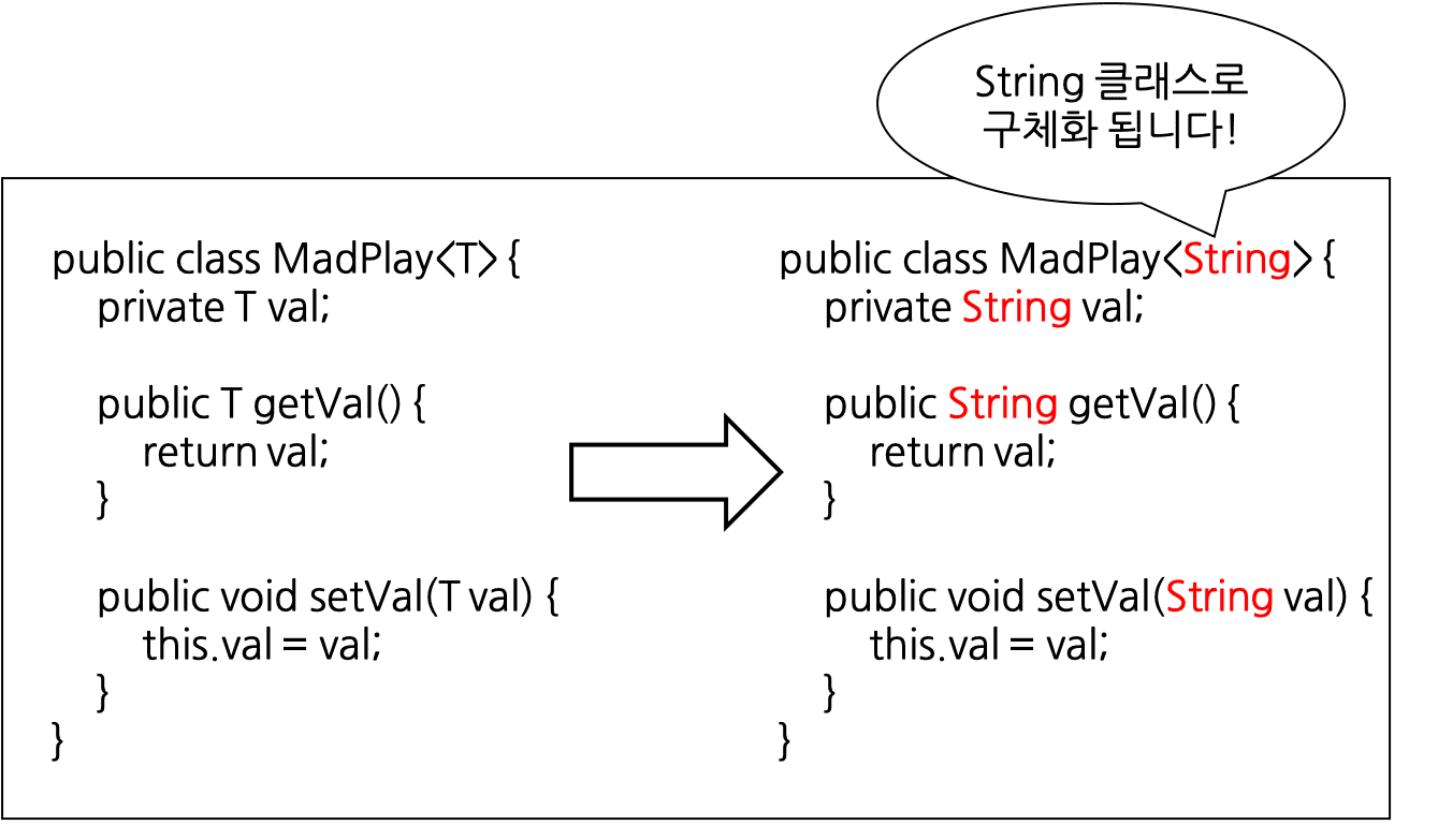 generic class with string