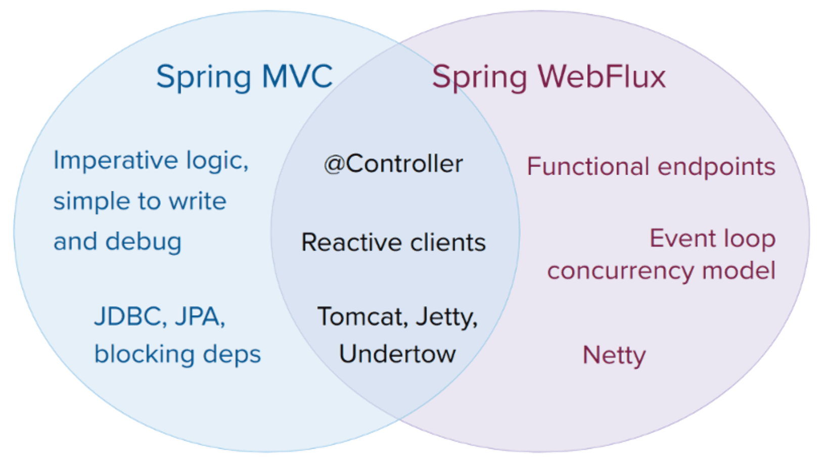 the diagram for spring mvc and spring webflux