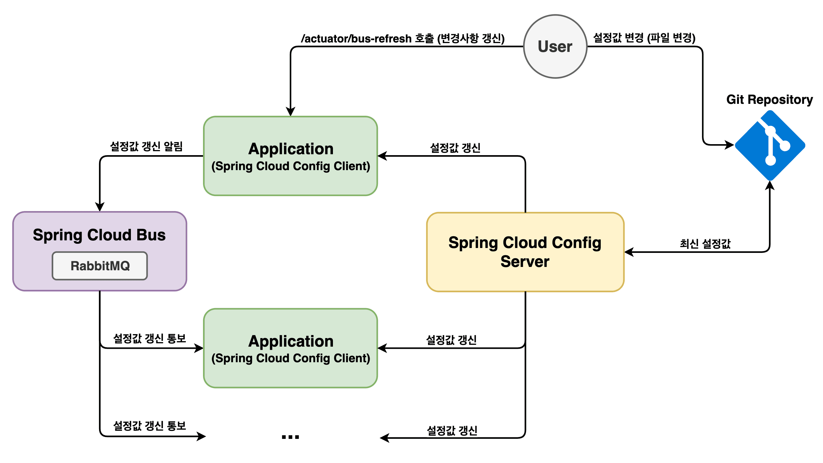 spring cloud bus structure