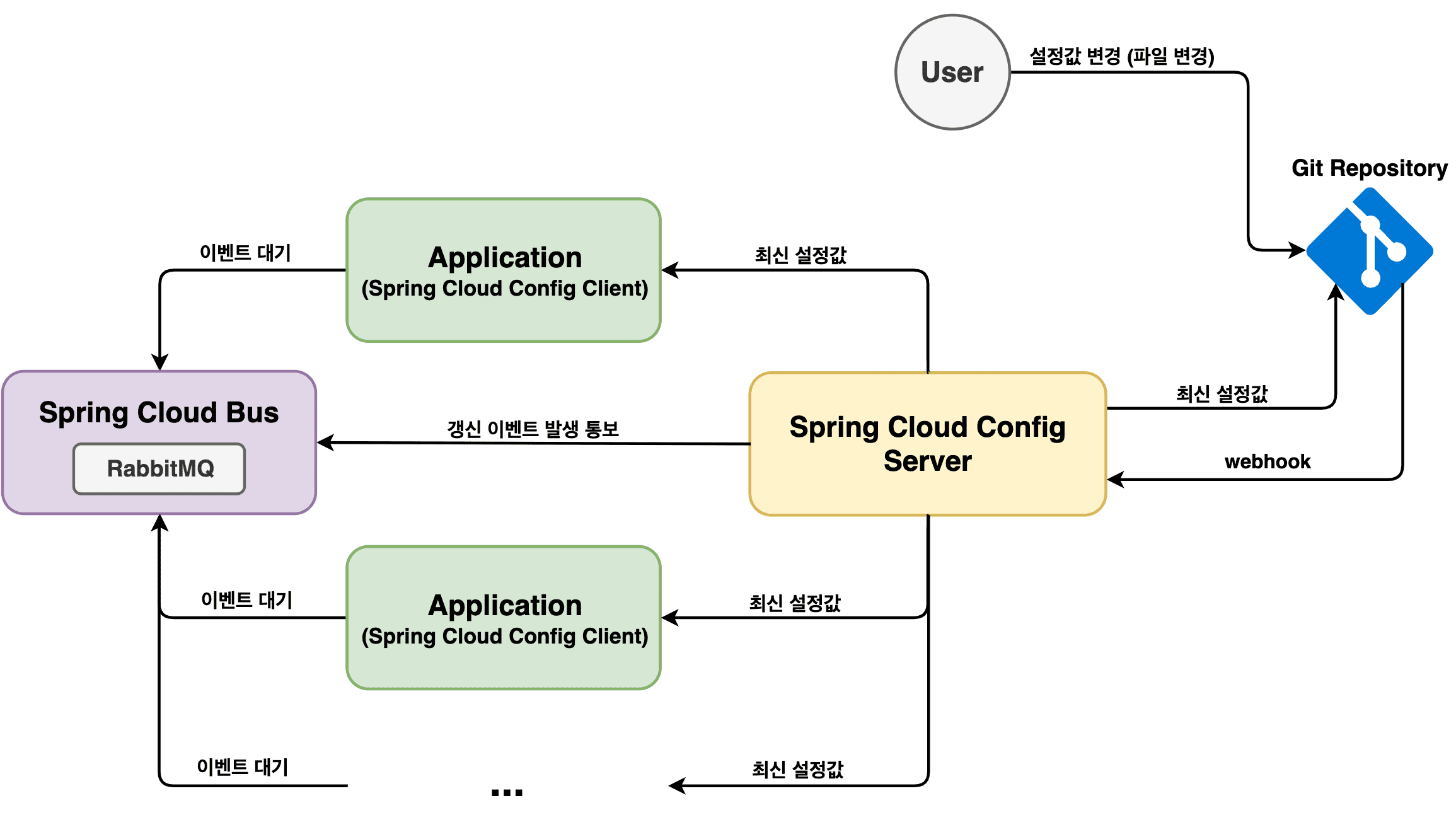 spring cloud bus with git webhook structure