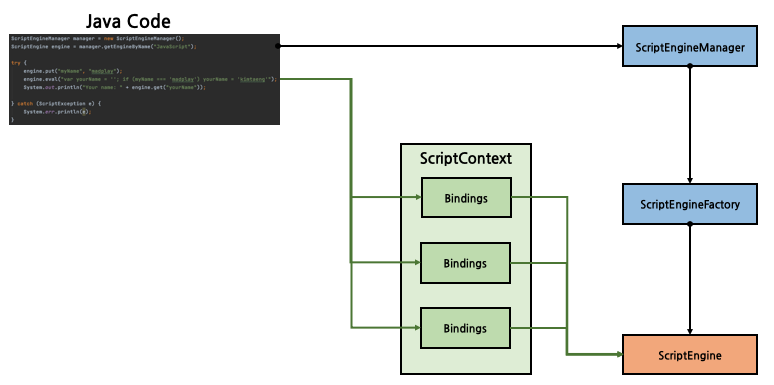 ScriptContext in Java